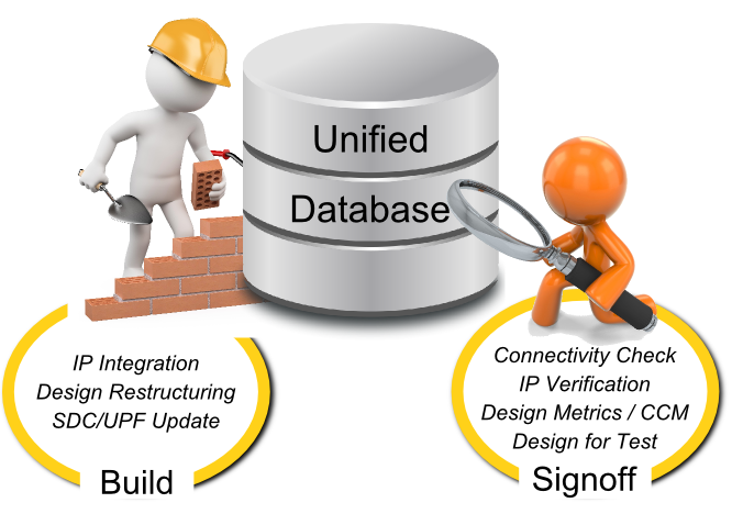 Build and Signoff - Unified Database